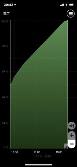 iPhone Xをワイヤレス充電したときのグラフ