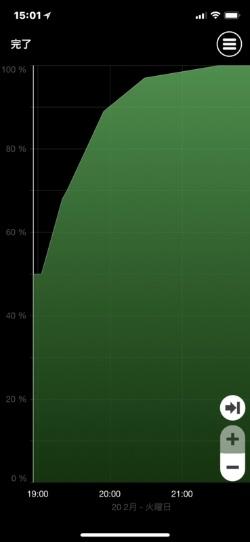 iPhone Xをケーブル充電したときのグラフ