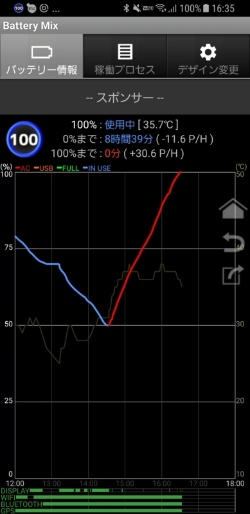 Galaxy Note 8をワイヤレス充電したときのグラフ