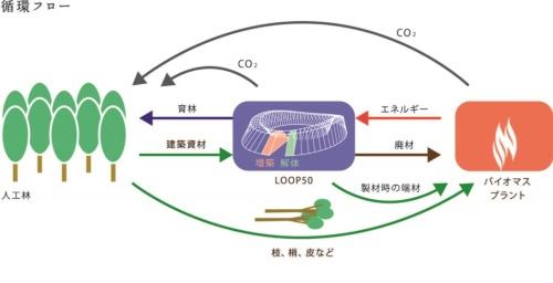 LOOP50で木を活用する循環フロー。建築部材として使った木材は、解体後にエネルギー源としてバイオマス発電の原料となる(出所:大林組)