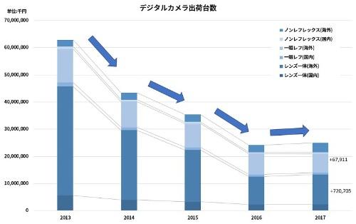 デジタルカメラ出荷数の推移。2010年から減少傾向で、2017年に増加に転じた。内訳をみると、一眼レフとミラーレス(ノンレフレックス)が微増し、レンズ一体型(コンパクトデジタルカメラ)が増えた
