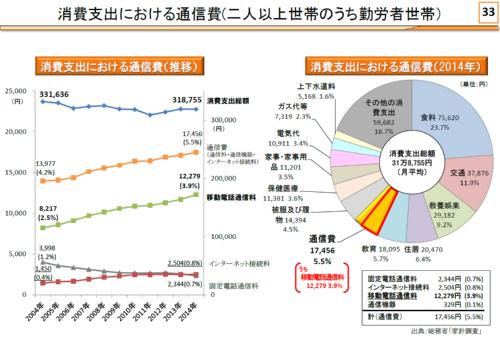世帯における携帯電話料金(資料中は移動電話通信料)は上がり続けている。1カ月で1万2000円とすると1年では10万円を超えることになる
