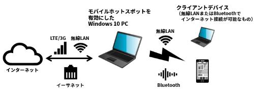 モバイル ホットスポットは、LTE/3G、イーサネット、無線LANによるインターネット接続を、他のデバイス(クライアント)に無線LANまたはBluetoothで提供できる