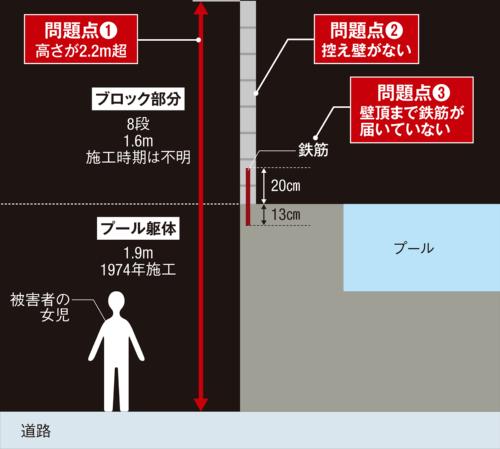 寿栄小学校の倒壊した塀は、建築基準法施行令で定める基準に対して高過ぎることや、控え壁や鉄筋などでも問題があった。図はイメージ(資料:取材を基に日経アーキテクチュアが作成)