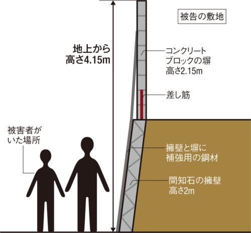 熊本地震で死亡事故が発生したブロック塀の設置状況を示したイメージ図。高さ約2mの擁壁ブロックの上に、高さ約2.15mのブロック塀が積んであった(資料:取材を基に日経アーキテクチュアが作成)