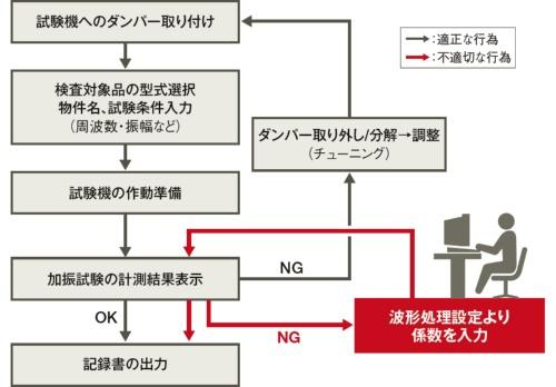 KYBが10月16日に公表した検査フローの説明図。NGが出た不具合品は、組み立て工程に戻して分解・調整を施し、OKとなるまで検査を繰り返すはずだった。工場側が調整に時間が掛かることを嫌がったとみられる(資料:KYB)