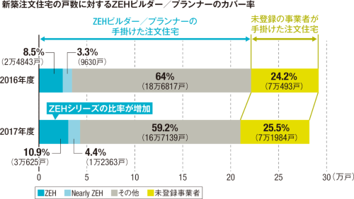 〔図1〕新築注文住宅の15%がZEHシリーズ