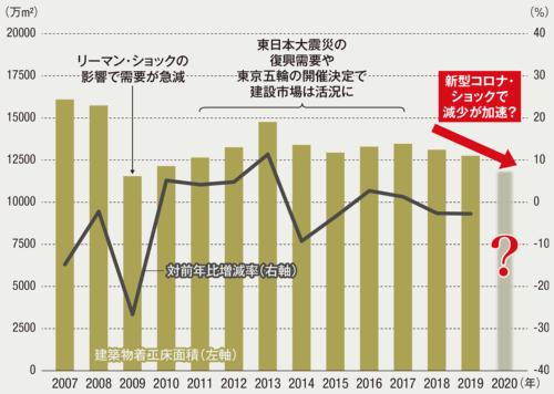 建築物着工床面積は2年連続で減少している