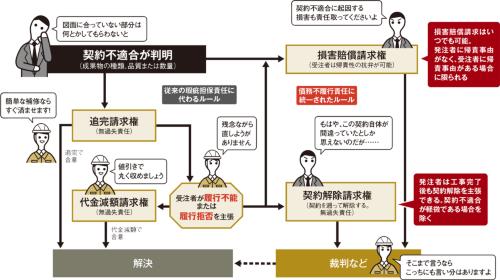 請負・売買における契約不適合の解決フロー