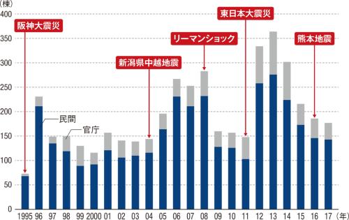 (資料:日本免震構造協会)