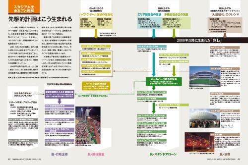 (写真:生田 将人、寺尾 豊、ロイター/アフロ、日経アーキテクチュア)