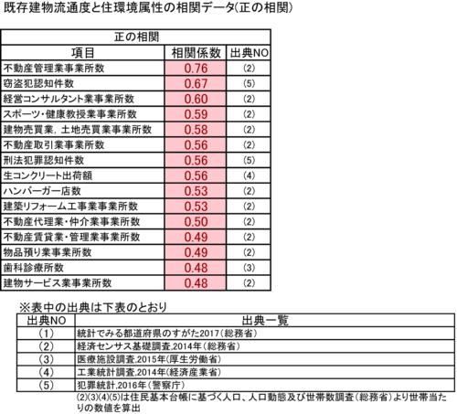 住環境に関する各種統計と既存建物流通度の都道府県ランキングの相関係数。0.4以上の正の相関が強いものを示した。調査にはフィールドリサーチセンターの協力を得た(出所:日経ホームビルダー