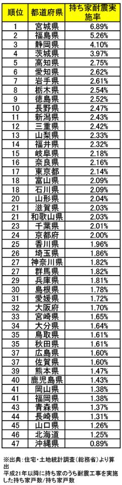 持ち家の耐震工事実施率の都道府県ランキング。住宅・土地統計調査を基に算出した。2009年以降に持ち家のうち、耐震工事を実施した持ち家戸数を持ち家戸数で除した割合(資料:日経ホームビルダー)
