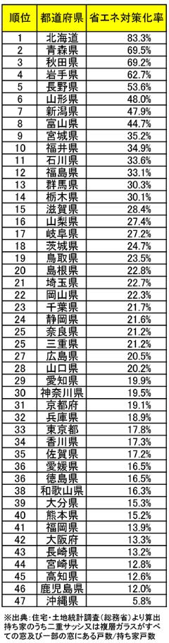 省エネ対策化率の都道府県ランキング。住宅・土地統計調査を基に算出した。持ち家のうち、2重サッシまたは複層ガラスが全ての窓または一部の窓にある戸数を持ち家戸数で除した割合(資料:日経ホームビルダー)