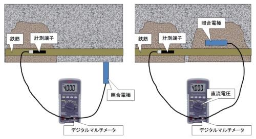 自然電位法による鉄筋の腐食検知のイメージ(資料:ピーエス三菱)