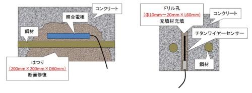 従来の照合電極とチタンワイヤセンサーの設置例(資料:ピーエス三菱)