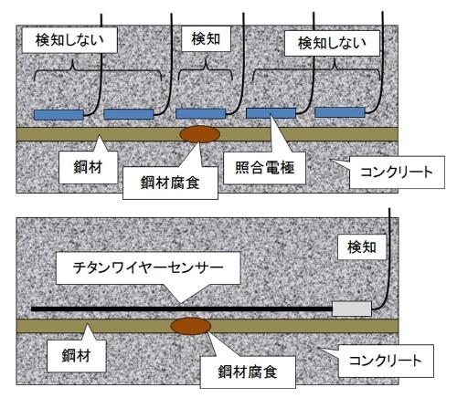 新設するコンクリート構造物にセンサーを先付けするイメージ。上は従来の照合電極、下はチタンワイヤセンサー。一次的なスクリーニングとしての利用となる(資料:ピーエス三菱)