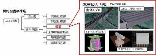 試行では、従来の契約で2次元図面を採用していた発注図面に3次元モデルを使う(資料:国土交通省)