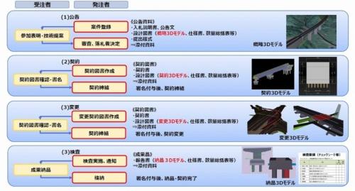 3次元モデルを発注図面とした電子契約における受発注者間のやり取り(資料:国土交通省)