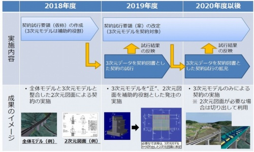 3次元モデルを発注図面とした電子契約の試行を、2019年度から段階的に進める(資料:国土交通省)