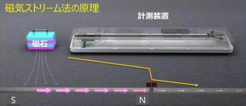 磁気ストリーム法の原理(資料:コニカミノルタ)
