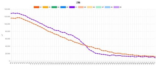 計測結果の例。紫色の波形が破断した鋼材、オレンジが健全な鋼材の波形だ。破断した鋼材の波形は、グラフの中央部で急減している。グラフの縦軸は磁束密度(単位はnT、ナノテスラ)、横軸は位置(資料:コニカミノルタ)