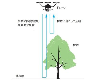 レーザードローンで地形を計測する仕組み。取材を基に日経コンストラクションが作成