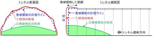 発破後の切り羽と飛び石のイメージ(資料:戸田建設)