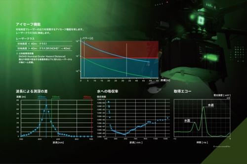 「TDOT GREEN」のアイセーフ機能と、グリーンレーザーの特徴(資料:アミューズワンセルフ)