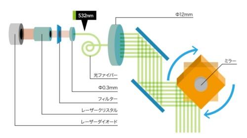 グリーンレーザーを用いたスキャナーの仕組み(資料:アミューズワンセルフ)