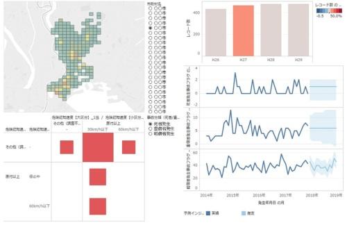 「BIツール」の出力結果。入力データはExcel形式の他、CSV形式やデータベース形式などにも対応する(資料:パシフィックコンサルタンツ)