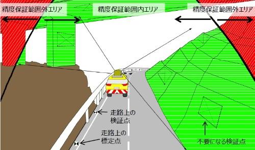 新技術のイメージ。緑色が有効計測距離内で、赤色がその範囲外。有効計測距離内の構造物であれば、車両を走らせるだけで、所定の精度での測量成果を確保できる。3次元計測に必要な標定点と検証点をわざわざ遠方まで設置しに行く必要がないので、事前測量の手間と時間を省ける(資料:安藤ハザマ)