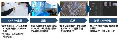 JIWのサービス内容。ドローンの撮影データから作成した構造物の3次元モデルを使って遠隔地から点検できる(資料:NTT西日本)