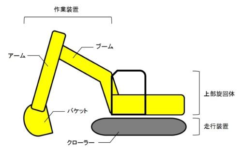 油圧ショベルの基本構造。クローラーが付いている足回りの走行装置と、エンジンや運転席、油圧制御装置などを搭載した上部旋回体、それからバケットやアーム、ブームなどから成る作業装置の3つに分かれる。取材を基に日経コンストラクションが作成