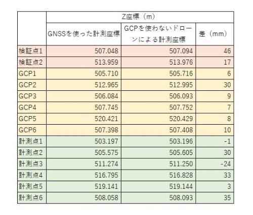 GNSSによって計測した座標と、GCPを使わずにドローンで写真測量した座標との比較。国土交通省が求める測量精度の基準(±50mm)を満たしている(資料:大林組)