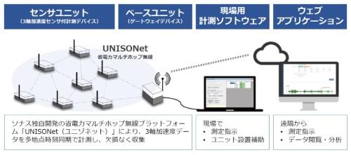 省電力マルチホップ無線「ユニゾネット」を使った無線振動計測システムのイメージ(資料:ソナス)
