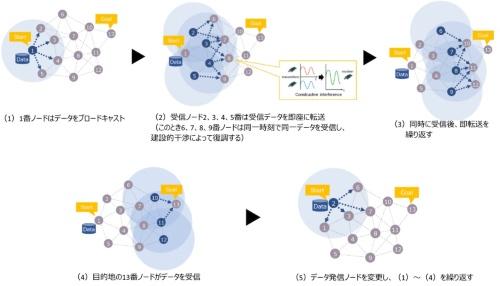 同時送信フラッディング型によるマルチホップ無線のイメージ(資料:ソナス)