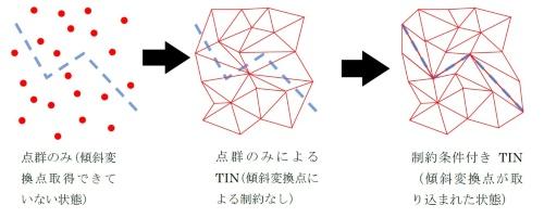 国土地理院の「三次元点群データを使用した断面図作成マニュアル」の2019年3月版から抜粋。勾配急変部を青の破線で示す。写真から点群を作成する一般的なソフトウエアは、左のように勾配の急変を認識しない。中央のように勾配が急変する周囲の点群をつなぎ、輪郭がぼやけた3次元モデルを作ってしまう。開発した手法は、右のように勾配の急変をソフトウエアに認識させることで正確なモデルを作成できる(資料:国土地理院)