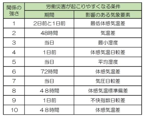 墜落・転落などの労働災害が起こりやすくなる気象条件(資料:安藤ハザマ)