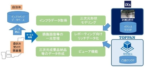 イクシスと凸版印刷の「社会・産業インフラ向け三次元形状計測・生成・解析プラットフォーム」の概要。2020年度にサービスの提供を始める(資料:イクシス、凸版印刷)