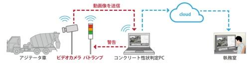 機材は互いに無線で接続する。受け入れ状況はクラウドシステムを通じて現場事務所からリアルタイムに確認できる(資料:鹿島)