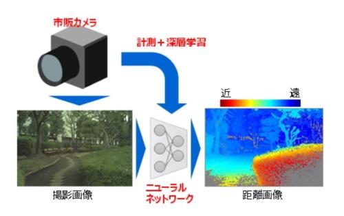 開発した技術の概要。市販の単眼カメラで撮影した1枚の画像からAI(人工知能)を使って高精度な距離計測を行う(資料:東芝)
