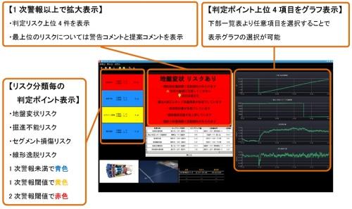 リスクの程度に応じて、黄色と赤色の2段階で警報を表示。対応策も提示する(資料:鹿島)