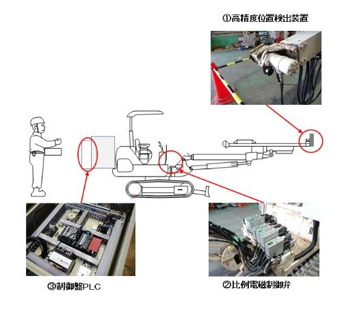 自動吹き付け機システムのイメージ。制御盤PLCは、装置の頭脳。高精度位置検出装置が取得する情報から、負荷変動に対して適切に比例電磁制御弁を動作させる(資料:熊谷組)