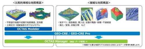 OCTAS Modelerで作製可能な3次元地質・地盤モデルは、比較的単純な地質構造を対象にしている(資料:応用地質)