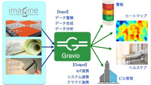 グラフェンのセンサーとGravioの連携のイメージ(資料:アステリア)