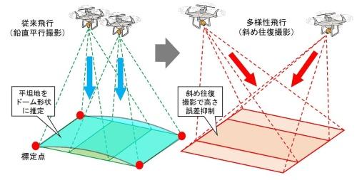 左は従来手法によるドローン測量のイメージ。鉛直下方に向けたカメラで地上を連続撮影する。高さ方向の誤差が大きくなりやすいので、標定点を100~200m間隔で設置する必要があった。右は開発した手法。カメラを傾けたまま現場を往復し、地上を2方向から撮影する(資料:フジタ)
