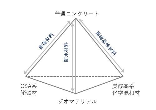 自己治癒材の3成分のイメージ(資料:CORE技術研究所)