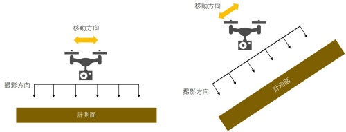 左は通常の空中写真測量。ドローンは鉛直下方を撮影しながら地面と並行に動く。右は開発した手法。法面に正対するようにドローンを斜めに飛行させる。自動操縦では斜め飛行は難しいので、手動で操作する。ライト工業の資料を基に日経クロステックが作成