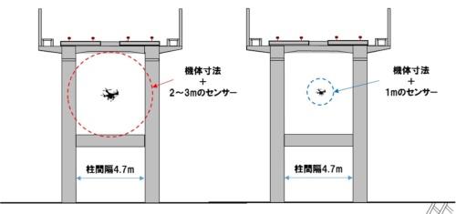 ラーメン高架橋で汎用ドローンを飛ばした場合、センサーの範囲が構造物と干渉する(左)。Visual SLAMを使ったドローンの場合、自動で障害物を避ける機能を持ちながら柱の間を飛行できる(右)(資料:JR西日本)